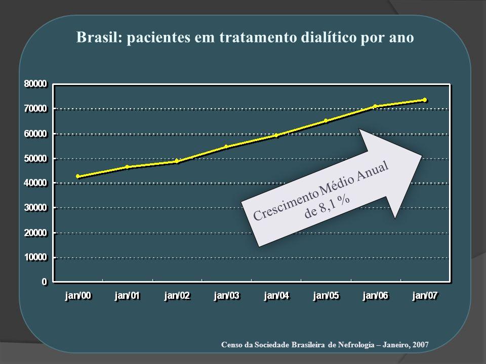 Brasil: pacientes em tratamento dialítico por ano Censo da Sociedade Brasileira de Nefrologia – Janeiro, 2007 Crescimento Médio Anual de 8,1 %