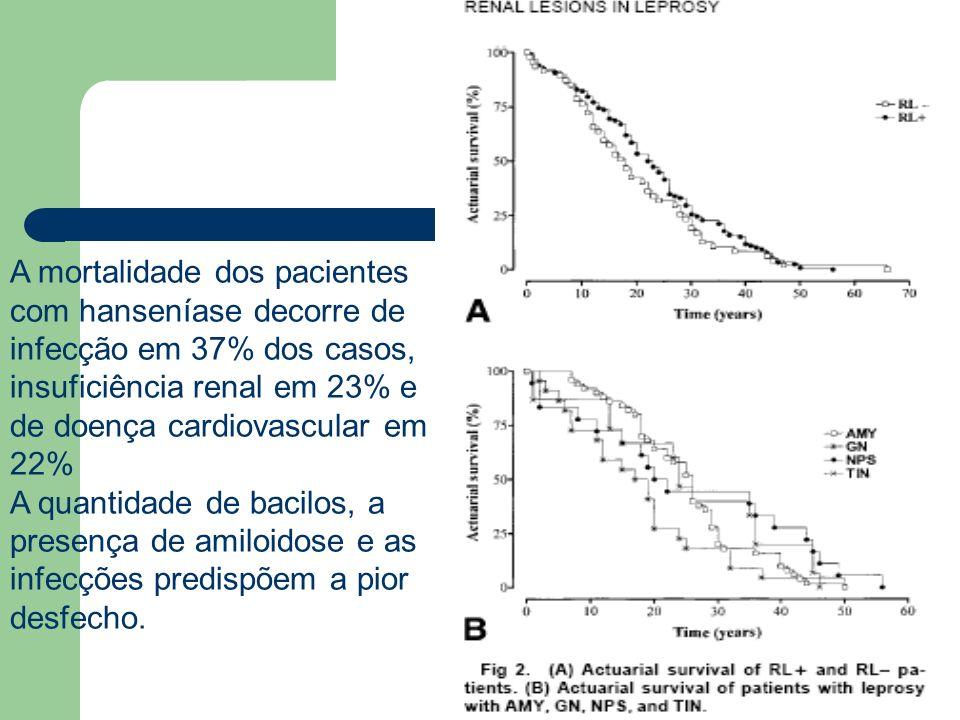 A mortalidade dos pacientes com hanseníase decorre de infecção em 37% dos casos, insuficiência renal em 23% e de doença cardiovascular em 22% A quanti