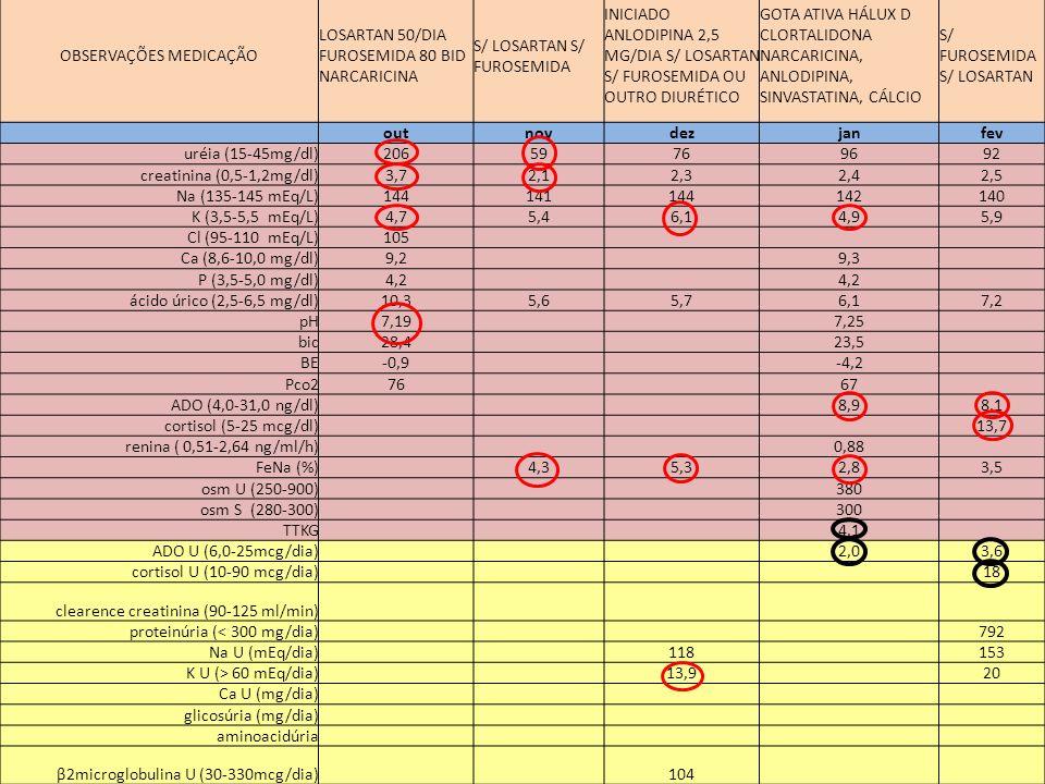 20082009 outnovdezjanfev OBSERVAÇÕES MEDICAÇÃO LOSARTAN 50/DIA FUROSEMIDA 80 BID NARCARICINA S/ LOSARTAN S/ FUROSEMIDA INICIADO ANLODIPINA 2,5 MG/DIA S/ LOSARTAN S/ FUROSEMIDA OU OUTRO DIURÉTICO GOTA ATIVA HÁLUX D CLORTALIDONA NARCARICINA, ANLODIPINA, SINVASTATINA, CÁLCIO S/ FUROSEMIDA S/ LOSARTAN outnovdezjanfev uréia (15-45mg/dl)20659769692 creatinina (0,5-1,2mg/dl)3,72,12,32,42,5 Na (135-145 mEq/L)144141144142140 K (3,5-5,5 mEq/L)4,75,46,14,95,9 Cl (95-110 mEq/L)105 Ca (8,6-10,0 mg/dl)9,2 9,3 P (3,5-5,0 mg/dl)4,2 ácido úrico (2,5-6,5 mg/dl)10,35,65,76,17,2 pH7,19 7,25 bic28,4 23,5 BE-0,9 -4,2 Pco276 67 ADO (4,0-31,0 ng/dl) 8,98,1 cortisol (5-25 mcg/dl) 13,7 renina ( 0,51-2,64 ng/ml/h) 0,88 FeNa (%) 4,35,32,83,5 osm U (250-900) 380 osm S (280-300) 300 TTKG 4,1 ADO U (6,0-25mcg/dia) 2,03,6 cortisol U (10-90 mcg/dia) 18 clearence creatinina (90-125 ml/min) proteinúria (< 300 mg/dia) 792 Na U (mEq/dia) 118 153 K U (> 60 mEq/dia) 13,9 20 Ca U (mg/dia) glicosúria (mg/dia) aminoacidúria β2microglobulina U (30-330mcg/dia) 104