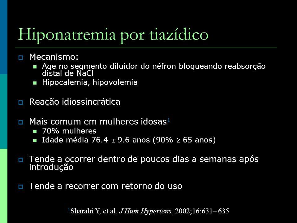 Hiponatremia por tiazídico Mecanismo: Age no segmento diluidor do néfron bloqueando reabsorção distal de NaCl Hipocalemia, hipovolemia Reação idiossin