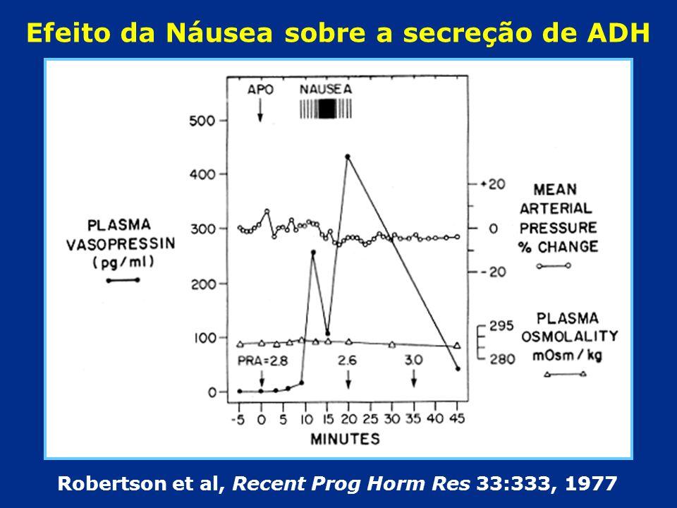 Robertson et al, Recent Prog Horm Res 33:333, 1977 Efeito da Náusea sobre a secreção de ADH