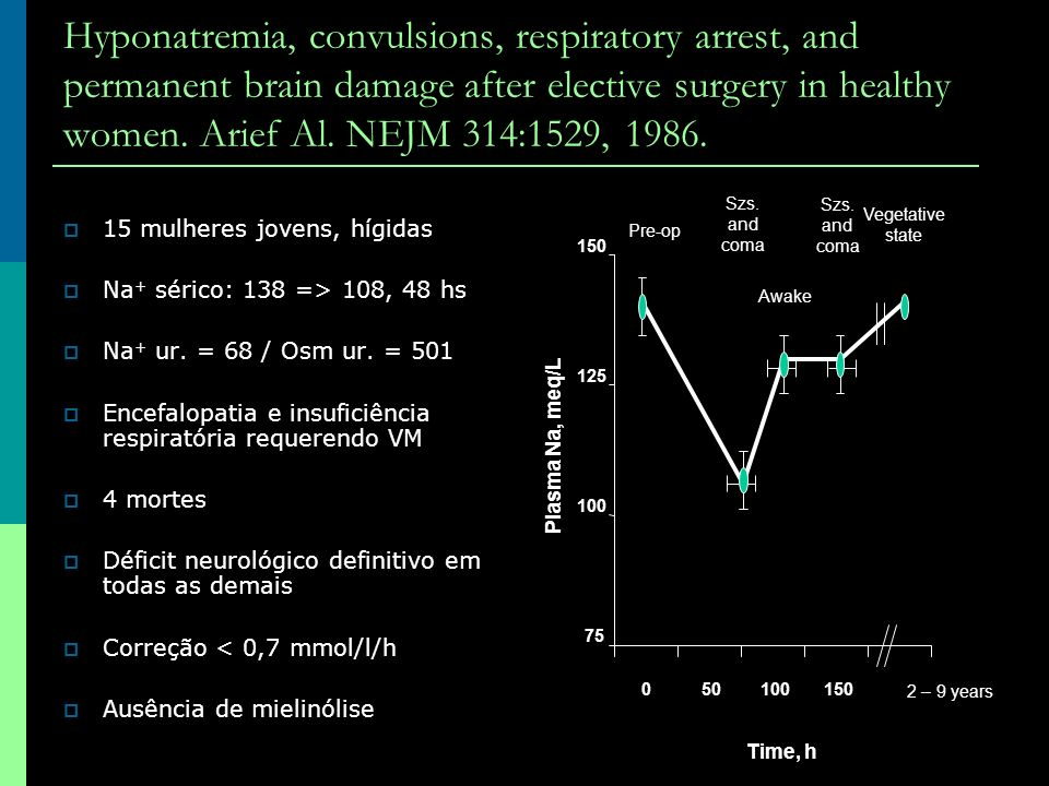 Hyponatremia, convulsions, respiratory arrest, and permanent brain damage after elective surgery in healthy women. Arief Al. NEJM 314:1529, 1986. 15 m
