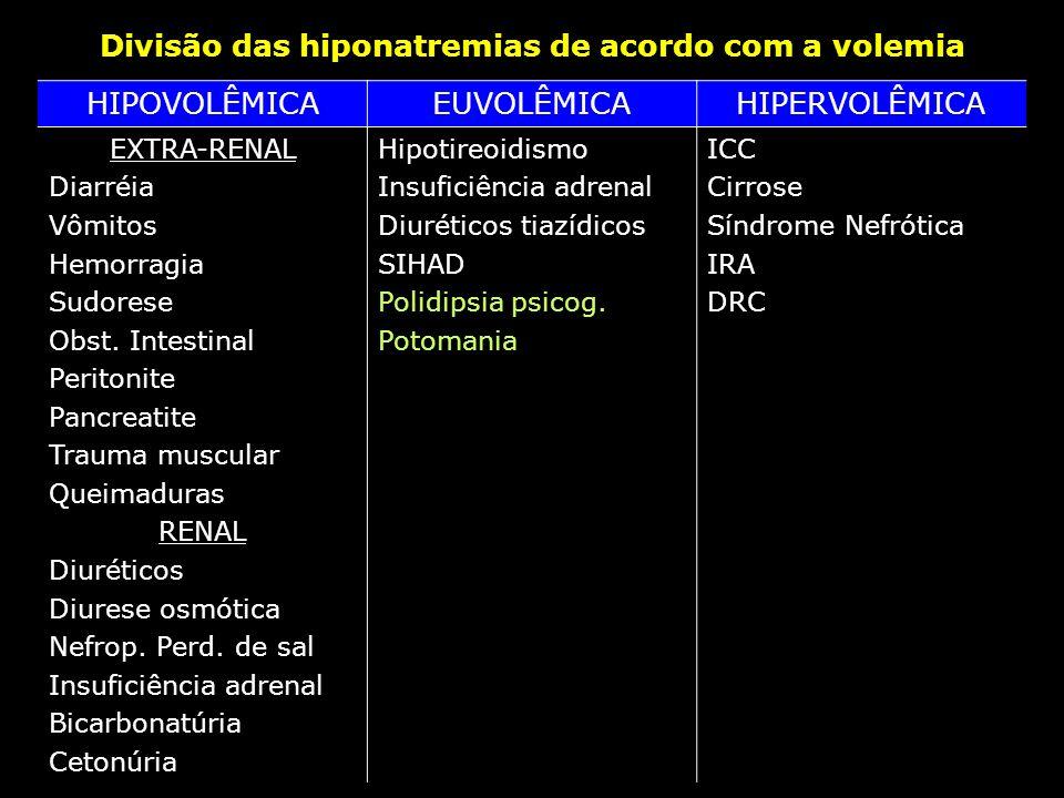 Divisão das hiponatremias de acordo com a volemia HIPOVOLÊMICAEUVOLÊMICAHIPERVOLÊMICA EXTRA-RENAL Diarréia Vômitos Hemorragia Sudorese Obst. Intestina