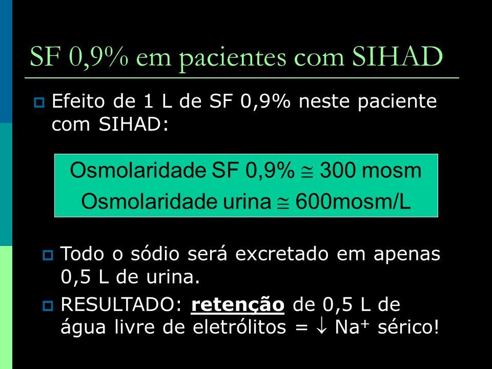 SF 0,9% em pacientes com SIHAD Efeito de 1 L de SF 0,9% neste paciente com SIHAD: Osmolaridade SF 0,9% 300 mosm Osmolaridade urina 600mosm/L Todo o só