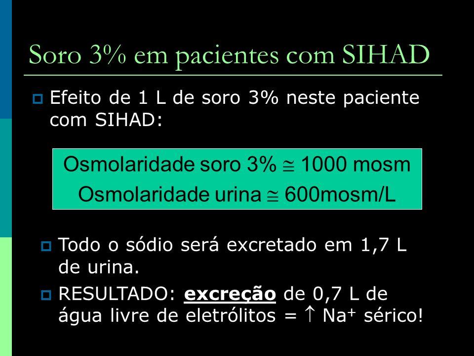 Soro 3% em pacientes com SIHAD Efeito de 1 L de soro 3% neste paciente com SIHAD: Osmolaridade soro 3% 1000 mosm Osmolaridade urina 600mosm/L Todo o s