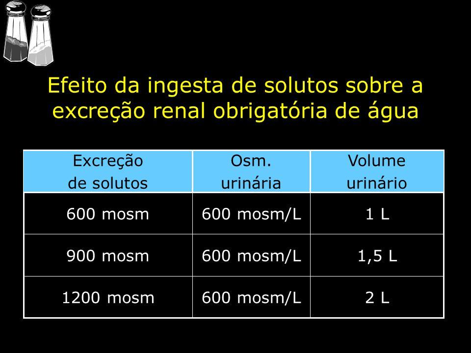 Efeito da ingesta de solutos sobre a excreção renal obrigatória de água 2 L600 mosm/L1200 mosm 1,5 L600 mosm/L900 mosm 1 L600 mosm/L600 mosm Volume ur
