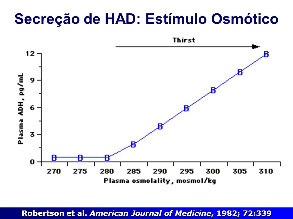 Em um estudo, 60% dos casos de hiponatremia foram atribuídos à SIHAD (Anderson & Schrier, AIM 1985) Defeito na excreção de água com excreção normal de sal Liberação não-fisiológica de HAD Ausência de hiperosmolaridade (Posm baixa) Ausência de hipovolemia ou hipervolemia Ausência de edema, função cardíaca, hepática e renal relativamente normais Uosm > 100, geralmente > 300, fixa Na + U geralmente > 40 mEq/L Função adrenal e tireoidiana normais, ausência de diuréticos