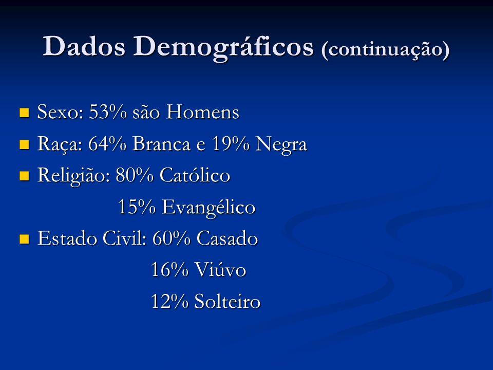 Sexo: 53% são Homens Sexo: 53% são Homens Raça: 64% Branca e 19% Negra Raça: 64% Branca e 19% Negra Religião: 80% Católico Religião: 80% Católico 15%