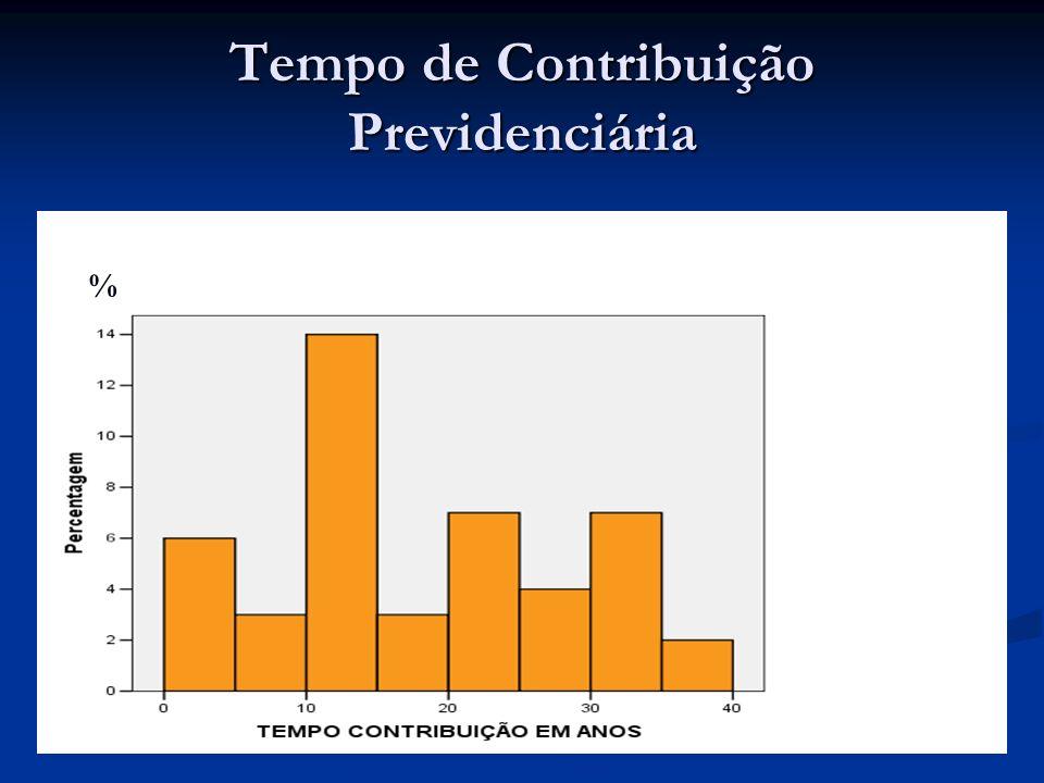 Tempo de Contribuição Previdenciária %