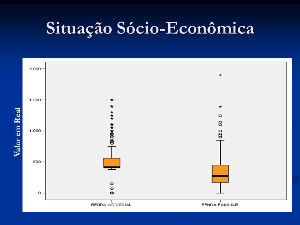 Situação Sócio-Econômica Valor em Real