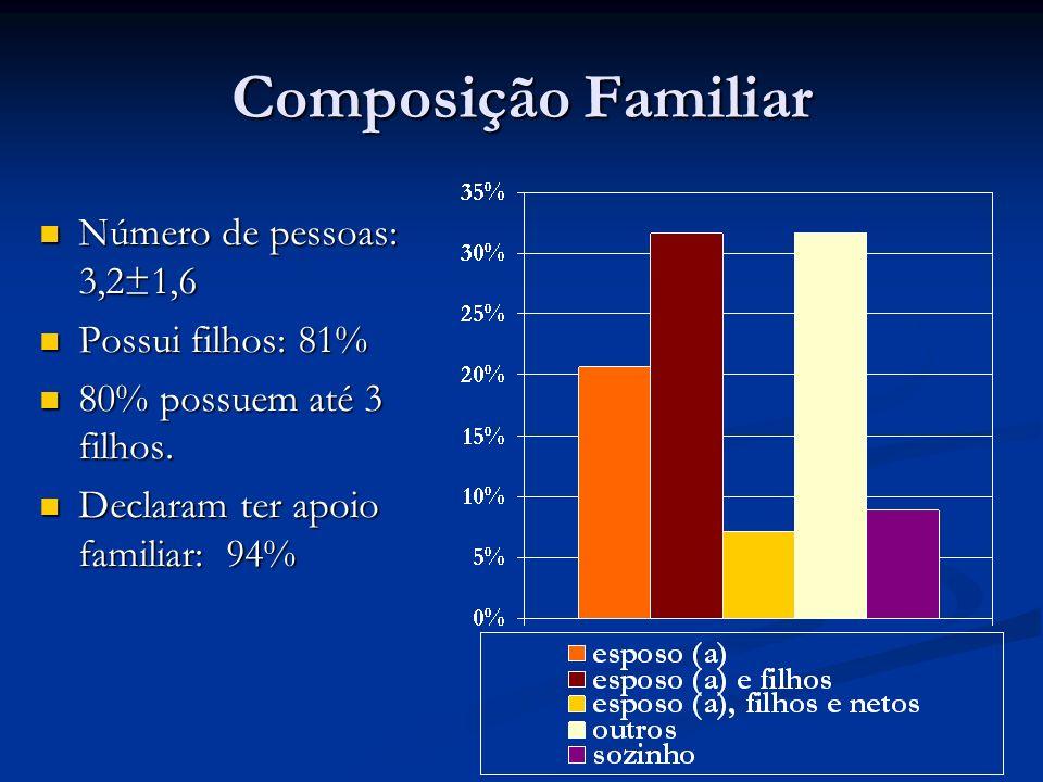 Composição Familiar Número de pessoas: 3,2±1,6 Número de pessoas: 3,2±1,6 Possui filhos: 81% Possui filhos: 81% 80% possuem até 3 filhos. 80% possuem