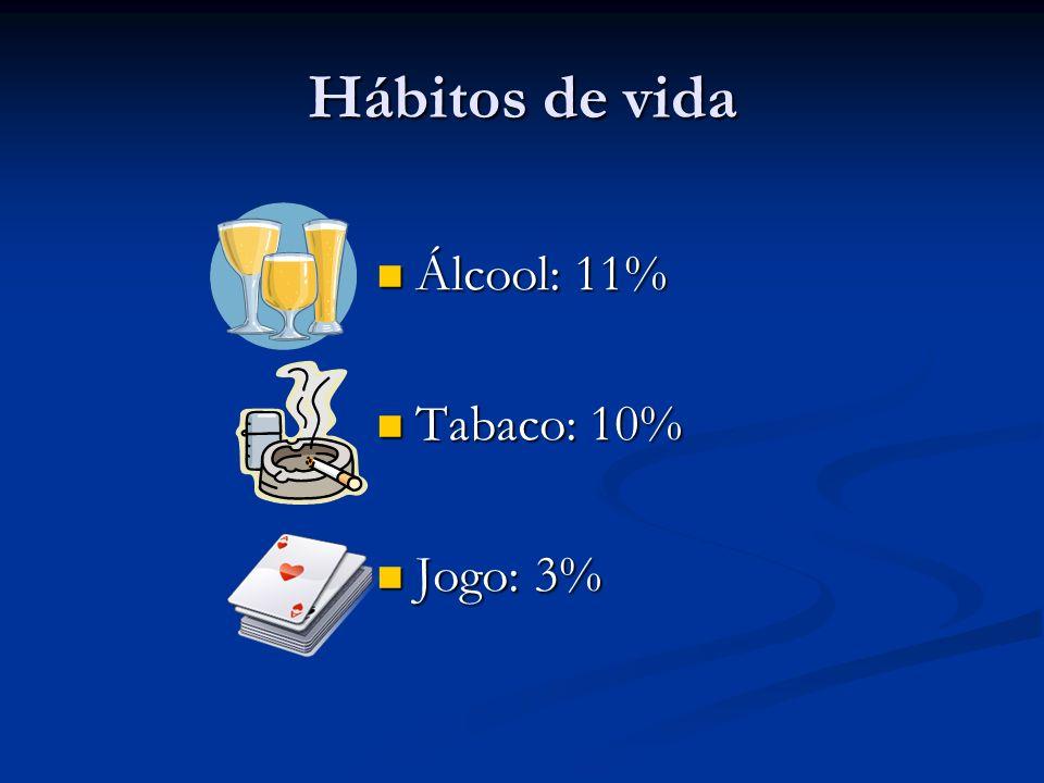 Hábitos de vida Álcool: 11% Álcool: 11% Tabaco: 10% Tabaco: 10% Jogo: 3% Jogo: 3%