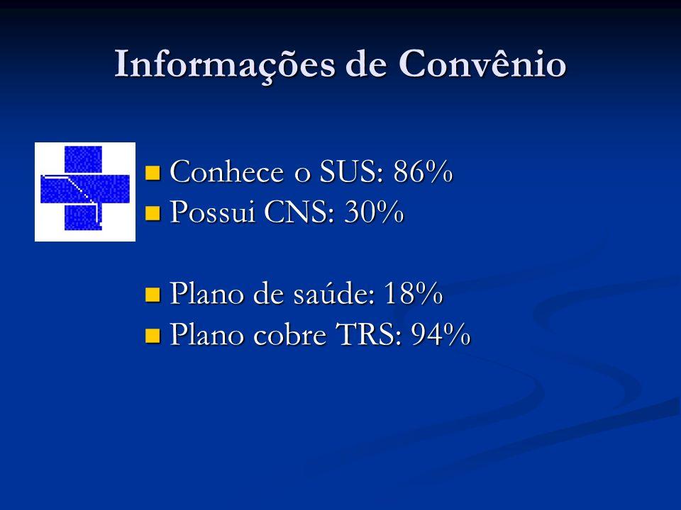 Informações de Convênio Conhece o SUS: 86% Conhece o SUS: 86% Possui CNS: 30% Possui CNS: 30% Plano de saúde: 18% Plano de saúde: 18% Plano cobre TRS: