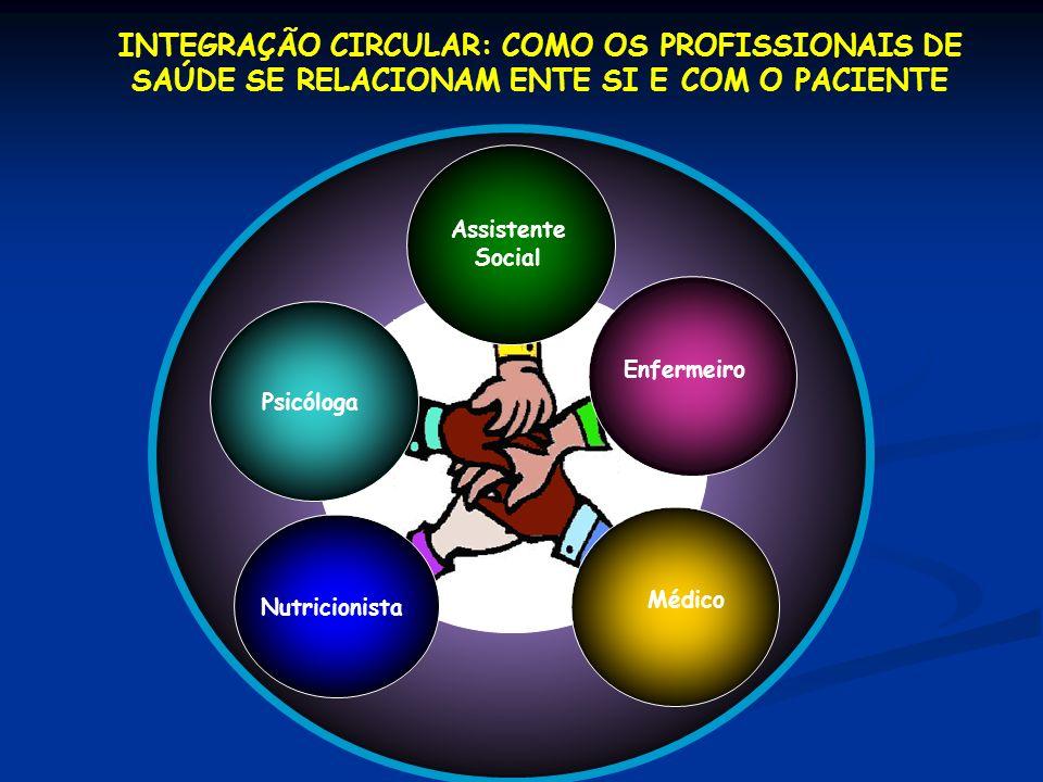 INTEGRAÇÃO CIRCULAR: COMO OS PROFISSIONAIS DE SAÚDE SE RELACIONAM ENTE SI E COM O PACIENTE Psicóloga Nutricionista Médico Enfermeiro Assistente Social