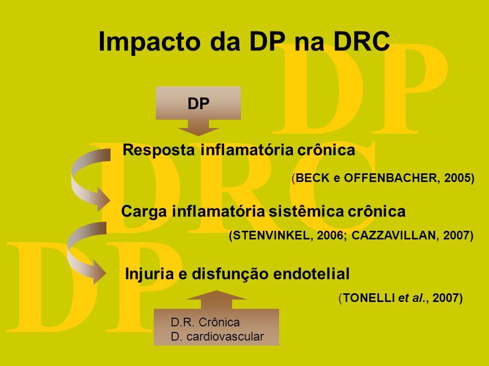 DRC DP Impacto da DP na DRC Resposta inflamatória crônica Carga inflamatória sistêmica crônica (STENVINKEL, 2006; CAZZAVILLAN, 2007) DP Injuria e disfunção endotelial (TONELLI et al., 2007) (BECK e OFFENBACHER, 2005) D.R.