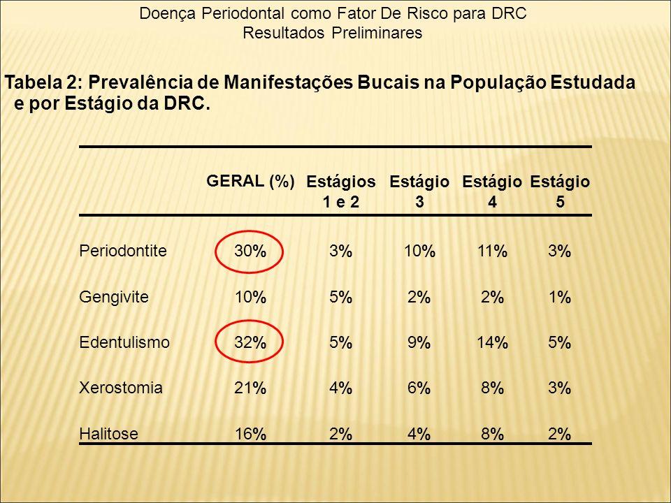 Doença Periodontal como Fator De Risco para DRC Resultados Preliminares GERAL (%)Estágios 1 e 2 Estágio 3 Estágio 4 Estágio 5 Periodontite30%3%3%10%11%3%3% Gengivite10%5%5%2%2%2%2%1%1% Edentulismo32%5%5%9%9%14%5%5% Xerostomia21%4%4%6%6%8%8%3%3% Halitose16%2%2%4%4%8%8%2%2% Tabela 2: Prevalência de Manifestações Bucais na População Estudada e por Estágio da DRC.