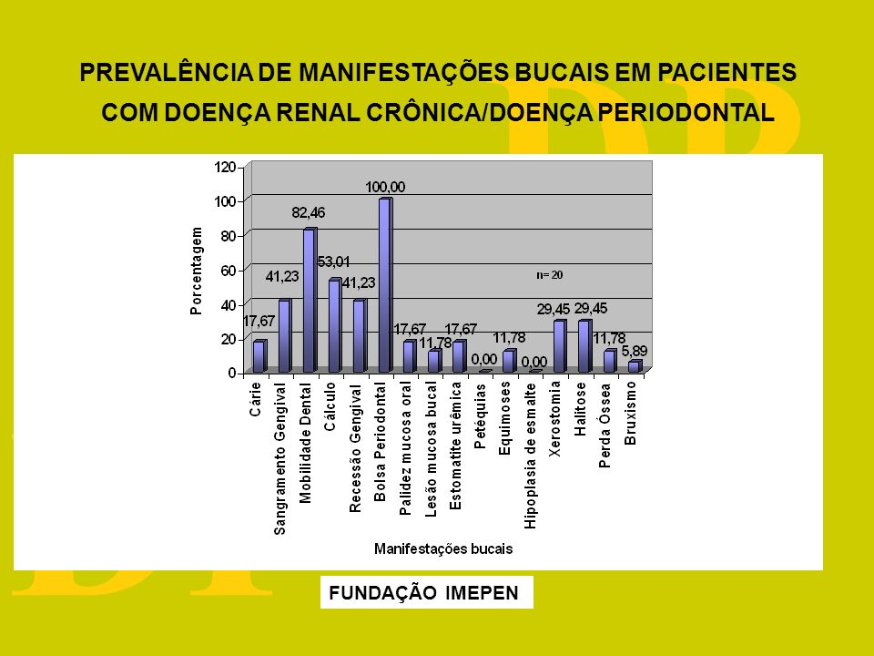 DRC DP Doença periodontal na DRC (Fonte: clínica de semiologia FO/UFJF) Periodontite