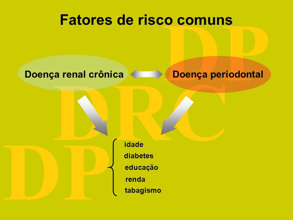 DRC DP Risk Factors Final Model ORAdj (95% CI) Age 60 y 10.32 (6.97-15.27)* Macroalbuminuria 5.13 (2.74-9.63)* Race/ethnicity –Non-Hispanic white3.53 (2.36-5.28)* –Non-Hispanic black2.40 (1.57-3.68)* Hypertension 2.12 (1.66-2.71)* Smoking status –Former smoker 1.99 (1.41-2.79)* –Never smoker 1.55 (1.10-2.20)* Periodontal status –Edentulous 1.85 (1.34-2.56)* –Periodontal disease1.60 (1.16-2.21)* Low high-density lipoprotein 1.80 (1.24-2.60)* Hospitalized in past year 1.68 (1.24-2.27)* Low income 1.65 (1.29-2.11)* Annual physician visit 1.65 (1.10-2.50)* High cholesterol level 1.47 (1.14-1.90)* Female1.45 (1.05-2.01)* Modelo multivariável para associação entre DRC e DP e outros fatores de risco (FISHER et al., 2008)