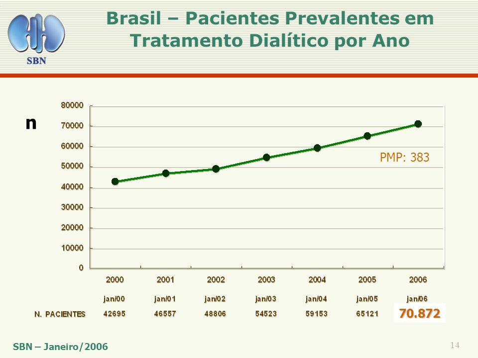 14 Brasil – Pacientes Prevalentes em Tratamento Dialítico por Ano SBN – Janeiro/2006 70.872 n PMP: 383
