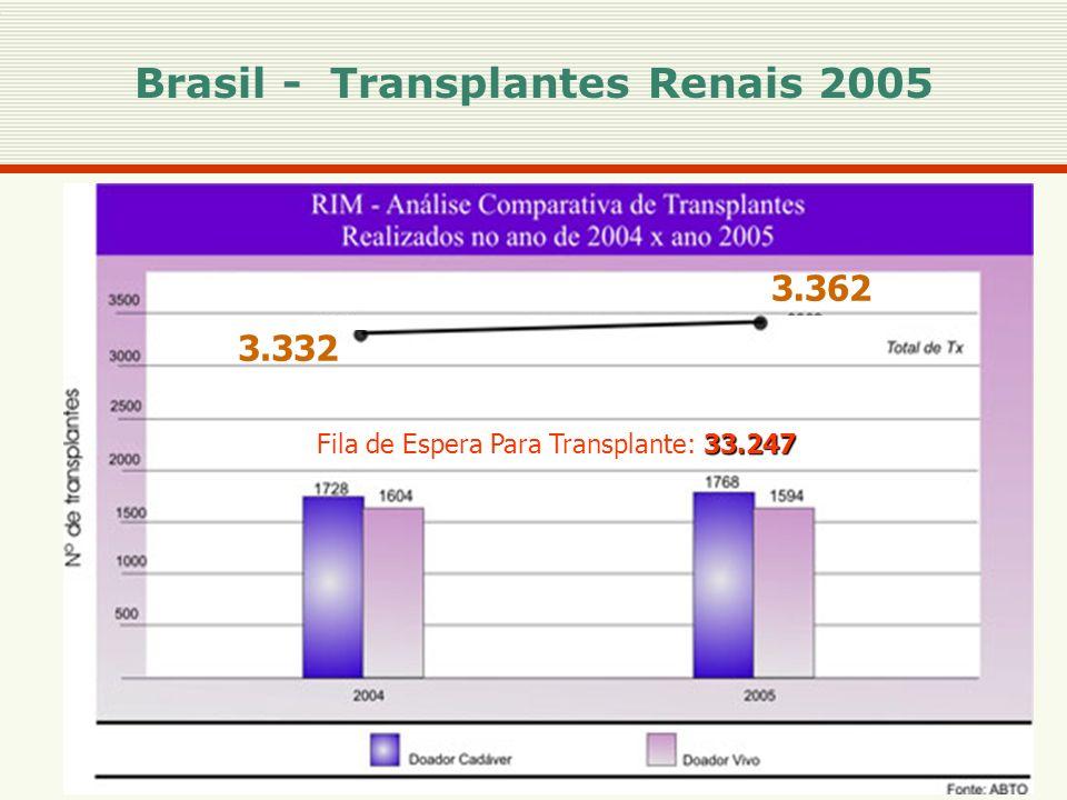 15 Brasil - Transplantes Renais 2005 3.332 3.362 33.247 Fila de Espera Para Transplante: 33.247