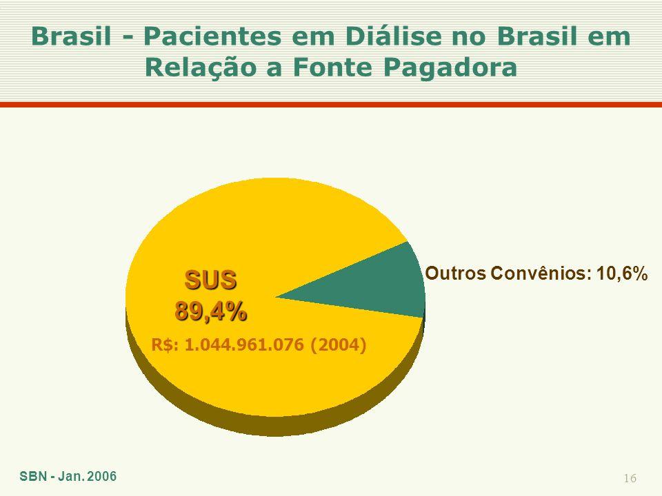 16 SUS89,4% Outros Convênios: 10,6% SBN - Jan. 2006 Brasil - Pacientes em Diálise no Brasil em Relação a Fonte Pagadora R$: 1.044.961.076 (2004)