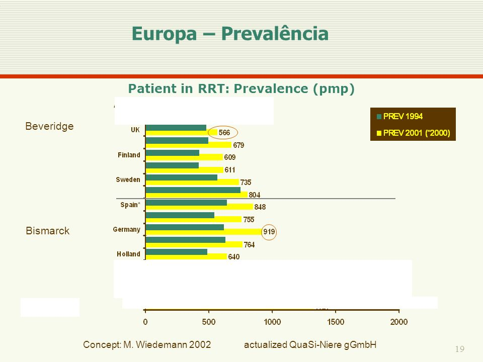19 Concept: M. Wiedemann 2002 actualized QuaSi-Niere gGmbH Beveridge Bismarck PrivatePrivate Patient in RRT: Prevalence (pmp) Europa – Prevalência
