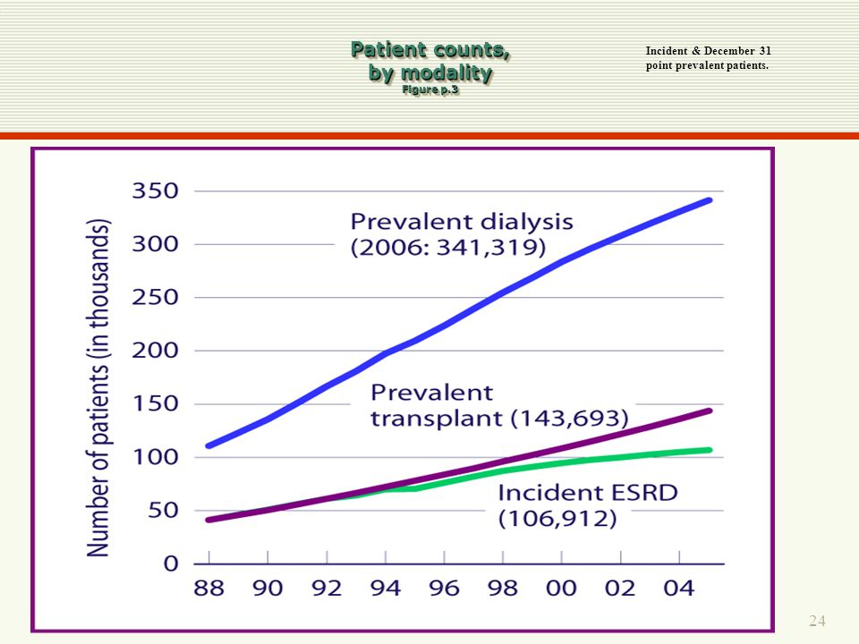 24 Patient counts, by modality Figure p.3 Incident & December 31 point prevalent patients.