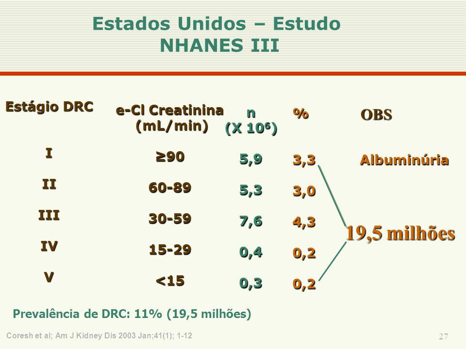 27 e-Cl Creatinina (mL/min) (mL/min) 909060-8930-5915-29<15 % 3,3 Albuminúria 3,04,30,20,2 Coresh et al; Am J Kidney Dis 2003 Jan;41(1); 1-12 Estágio