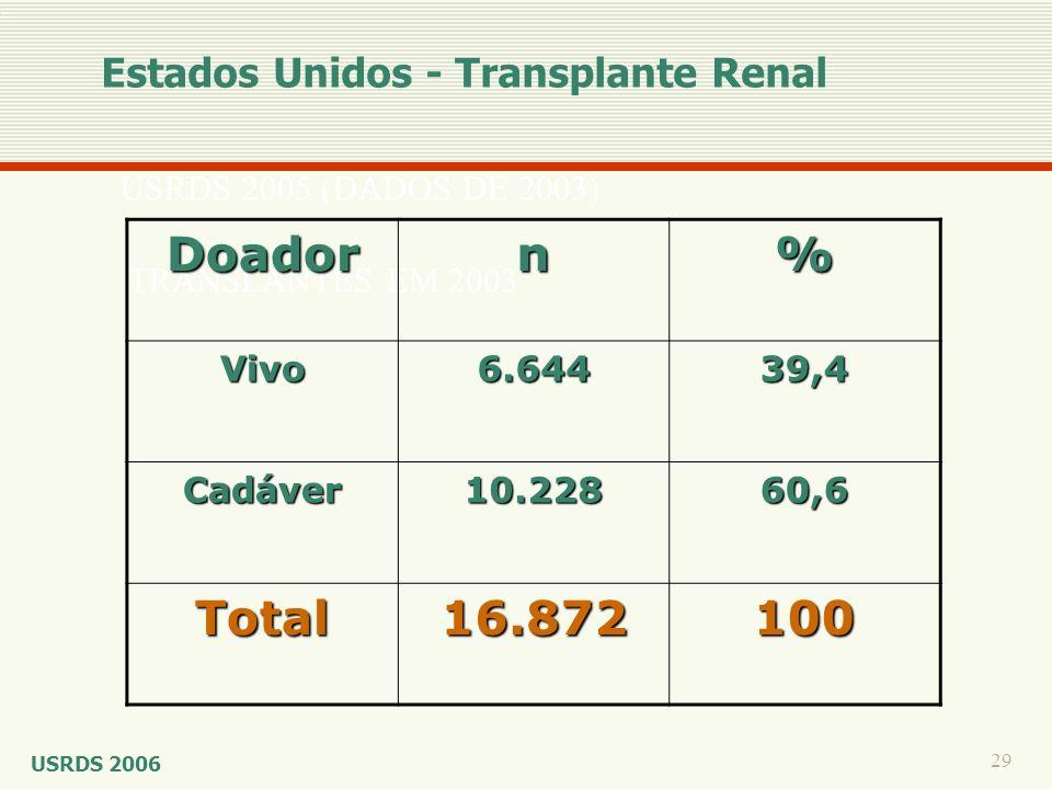 29 USRDS 2005 (DADOS DE 2003) TRANSLANTES EM 2003 Doadorn% Vivo6.64439,4 Cadáver10.22860,6 Total16.872100 Estados Unidos - Transplante Renal USRDS 200