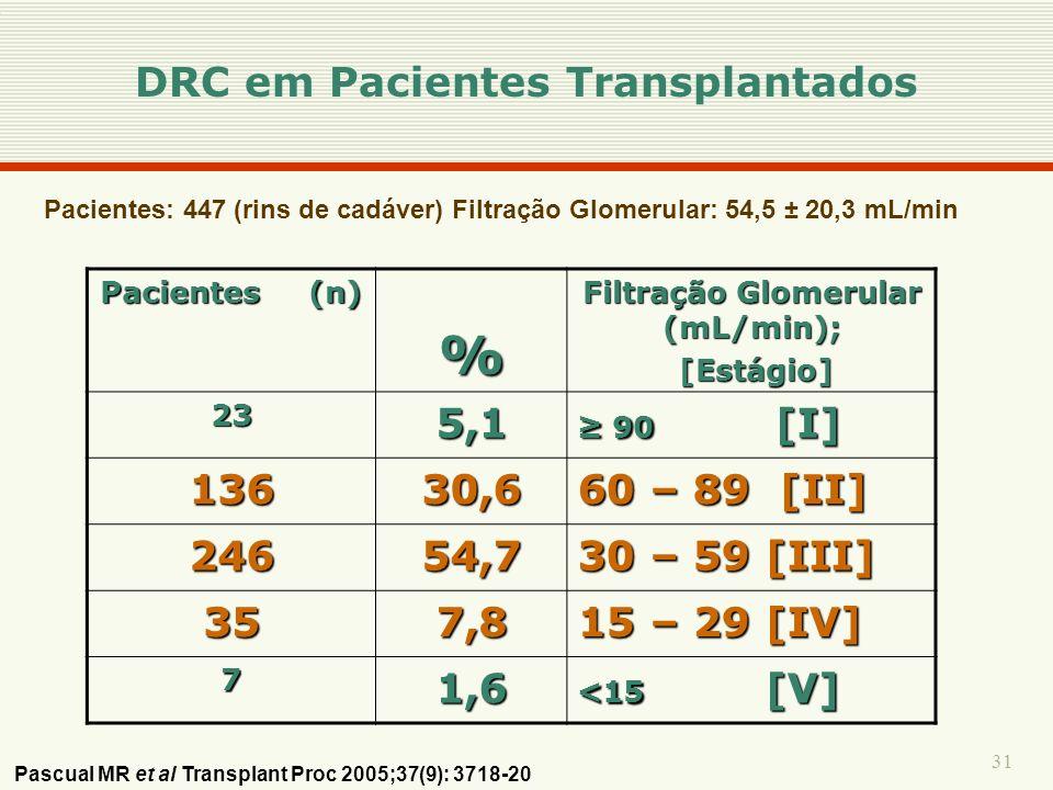 31 Pacientes: 447 (rins de cadáver) Filtração Glomerular: 54,5 ± 20,3 mL/min Pacientes (n) % Filtração Glomerular (mL/min); [Estágio] [Estágio] 235,1