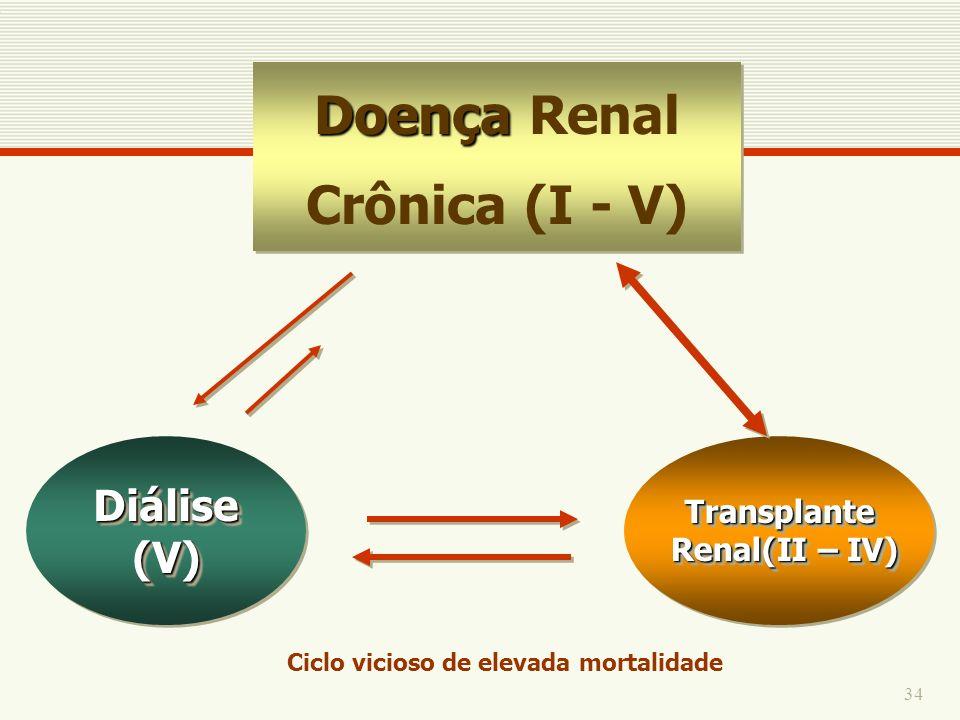 34 Doença Doença Renal Crônica (I - V) Doença Doença Renal Crônica (I - V) Diálise (V) Transplante Renal(II – IV) Renal(II – IV)Transplante Ciclo vici