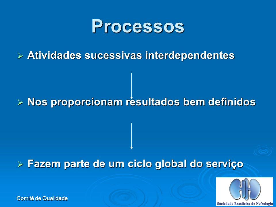 Comitê de Qualidade Atividades sucessivas interdependentes Atividades sucessivas interdependentes Nos proporcionam resultados bem definidos Nos proporcionam resultados bem definidos Fazem parte de um ciclo global do serviço Fazem parte de um ciclo global do serviço Processos