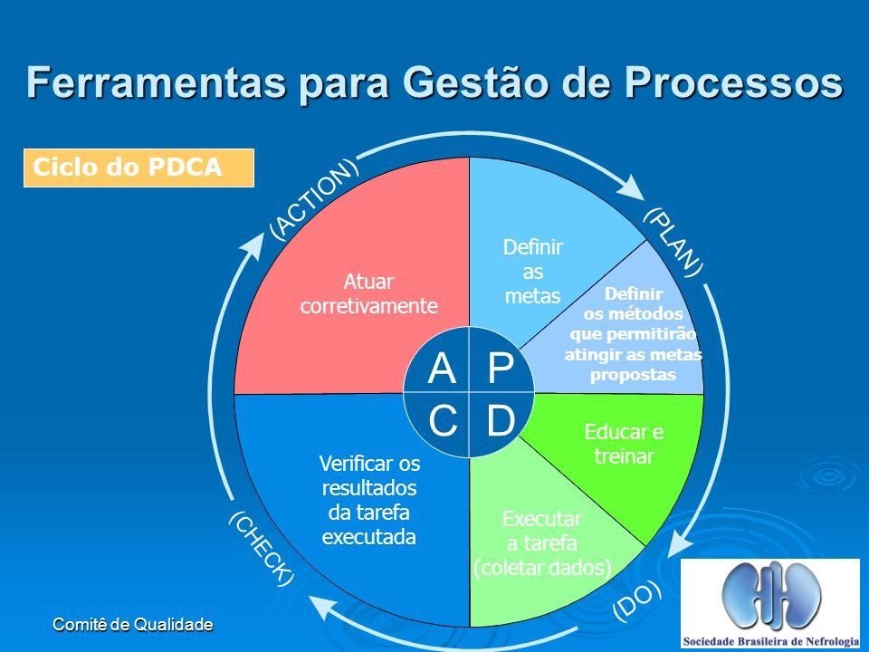 Comitê de Qualidade Ferramentas para Gestão de Processos P (PLAN) (DO) (ACTION) (CHECK) Definir as metas Definir os métodos que permitirão atingir as metas propostas Educar e treinar Executar a tarefa (coletar dados) Verificar os resultados da tarefa executada Atuar corretivamente DC A Ciclo do PDCA