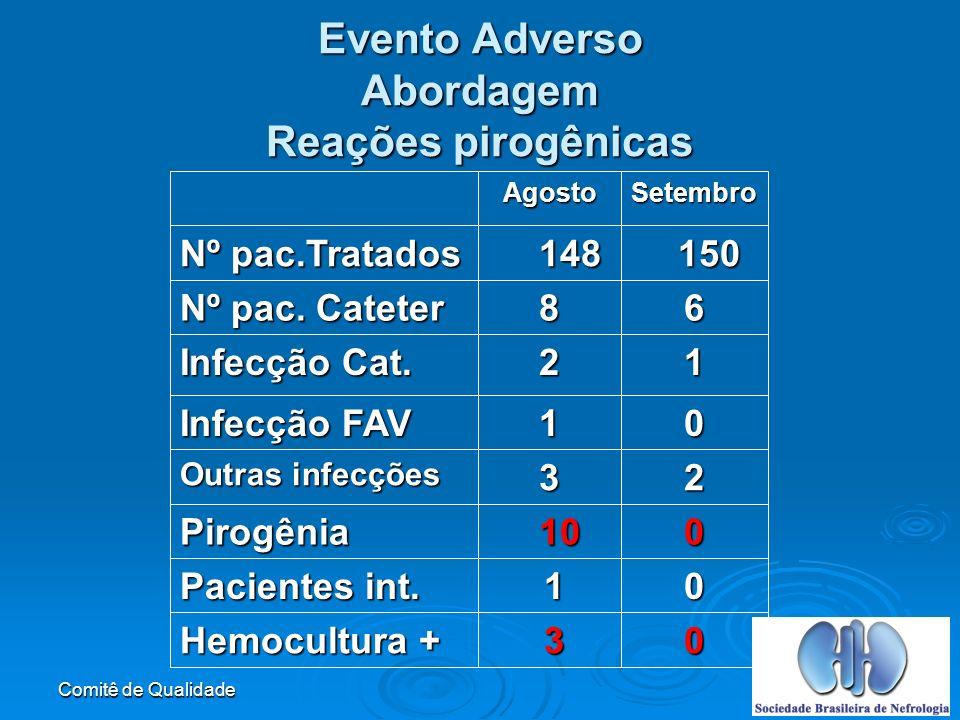 Comitê de Qualidade Evento Adverso Abordagem Reações pirogênicas 0 3 Hemocultura + 0 1 Pacientes int.