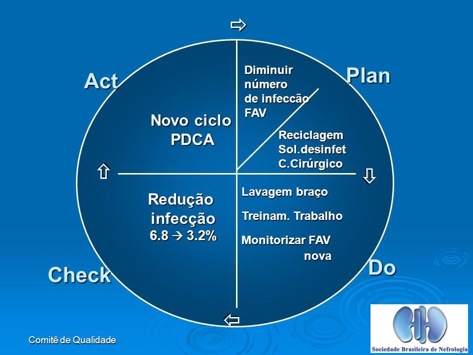 Comitê de Qualidade Reduçãoinfecção 6.8 3.2% Novo ciclo PDCA Plan Do Check Act Diminuirnúmero de infeccão FAV ReciclagemSol.desinfetC.Cirúrgico Lavagem braço Treinam.