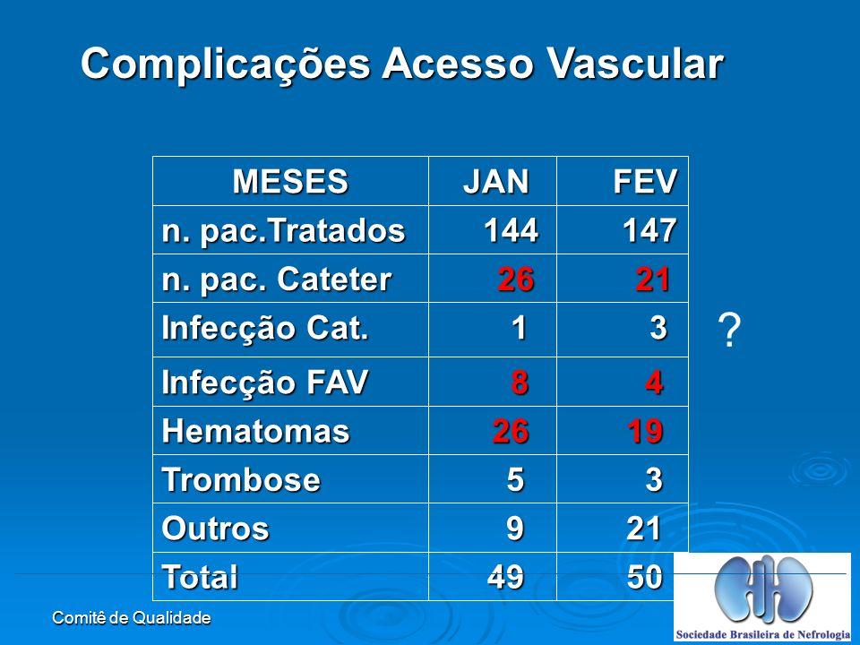 Comitê de Qualidade Complicações Acesso Vascular 50 50 49 49Total 21 21 9Outros 3 5Trombose 19 19 26 26Hematomas 4 8 Infecção FAV 3 1 Infecção Cat.