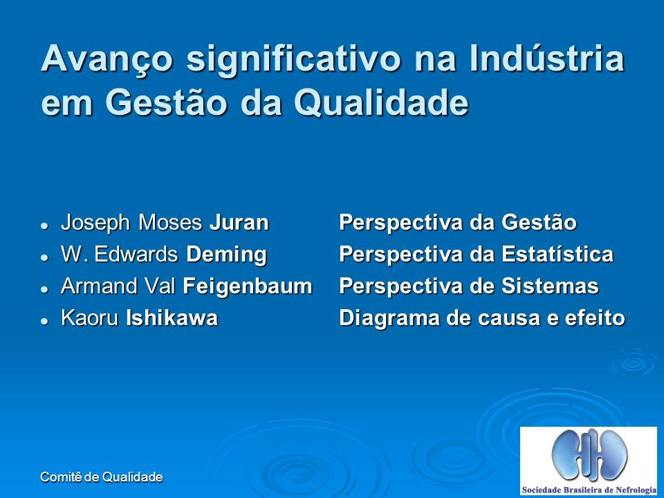 Comitê de Qualidade Avanço significativo na Indústria em Gestão da Qualidade Joseph Moses JuranPerspectiva da Gestão Joseph Moses JuranPerspectiva da Gestão W.