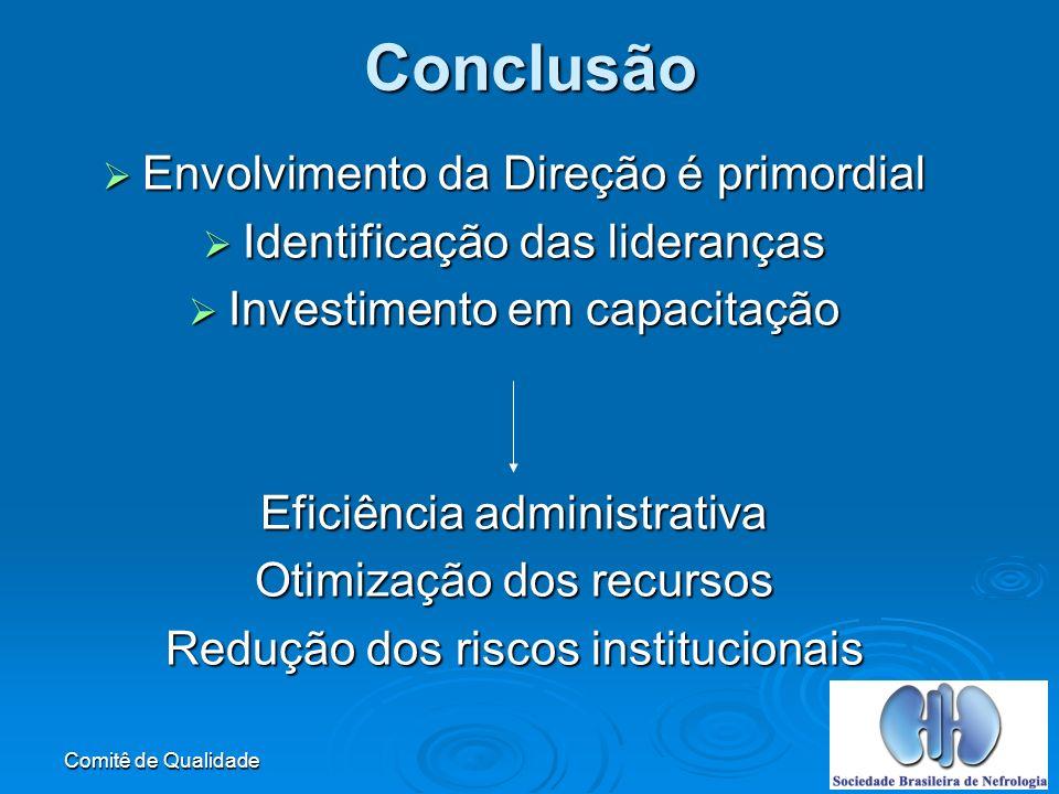 Comitê de QualidadeConclusão Envolvimento da Direção é primordial Envolvimento da Direção é primordial Identificação das lideranças Identificação das lideranças Investimento em capacitação Investimento em capacitação Eficiência administrativa Otimização dos recursos Redução dos riscos institucionais