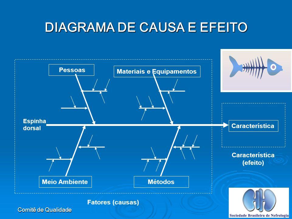 Comitê de Qualidade DIAGRAMA DE CAUSA E EFEITO Característica (efeito) Meio Ambiente Métodos Pessoas Materiais e Equipamentos Espinha dorsal Fatores (causas)