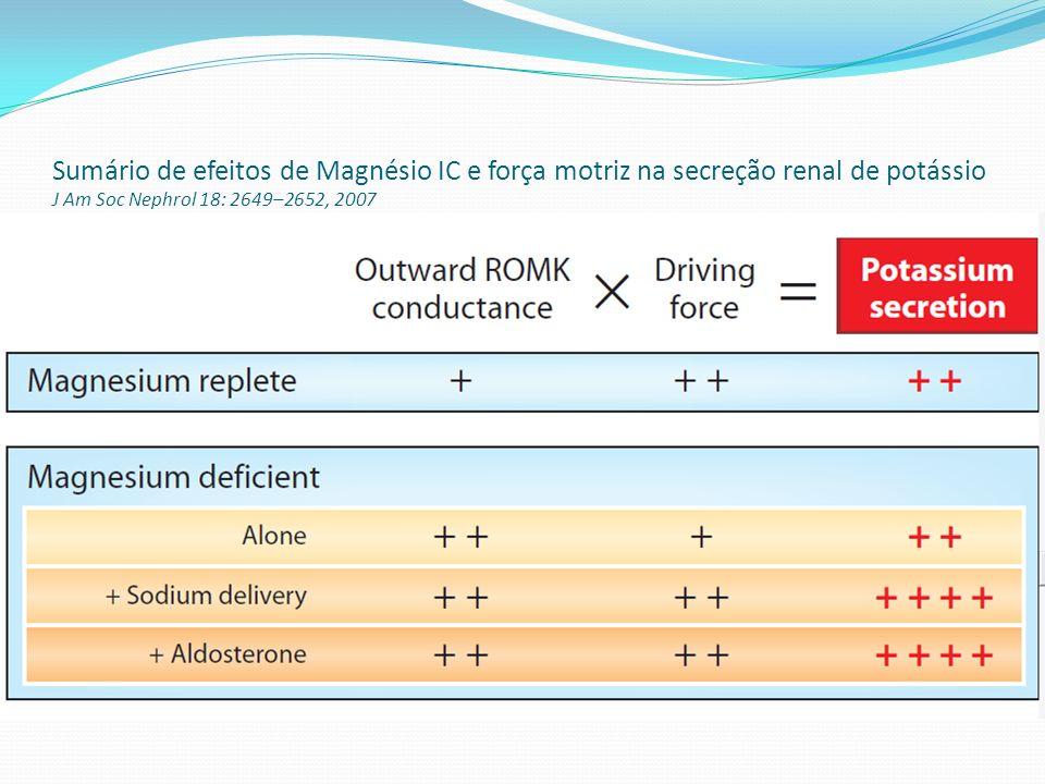 DHE residual e arritmogenicidade cardíaca Apenas 5% do Mg citosólico é livre (restante complexa com ATP e outros nucleotídeos) Rim e coração: extensão cambiável do Mg citosólico com plasma alcança até 100% em 3-4 horas: profundos efeitos adversos em miocárdio Risco aumentado de complexos ventriculares prematuros com pequenas reduções :apenas 0,2mg/dl [Mg] plasmático Reconhecer a concomitante deficiência de magnésio para precoce tratamento é imperativo na efetiva abordagem e prevenção das complicações da hipocalemia