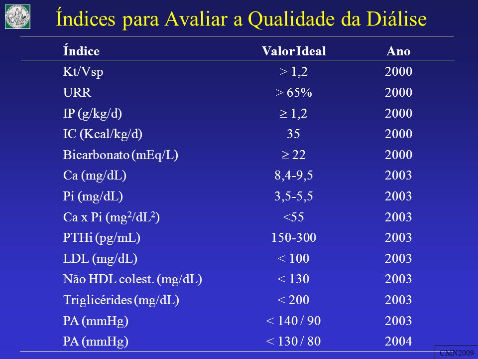 HDC T1 T2 T3T4T5T6T7T8T9T10T11T12 NS Hemoglobina (g/dL) HDC – Hemodiálise Convencional; T – trimestre Variação da concentração de hemoglobina em HDD CMN2009