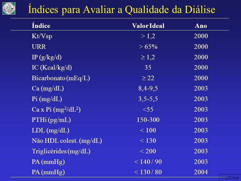 Resultados do Censo da SBN Variável200620072008 DM (%)252625,7 Id > 65 anos (%)252636,3 (>60 a) Kt/V<1,2 ou RPU<65% (%) 272324 Hb<11g/dL (%)433841,7 Pi>5,5g/dL (%)353433,6 PTH>300pg/mL--25,9 Alb<3,5g/dL (%)151314,2 Mortalidade (%)13,014,315,2 CMN2009