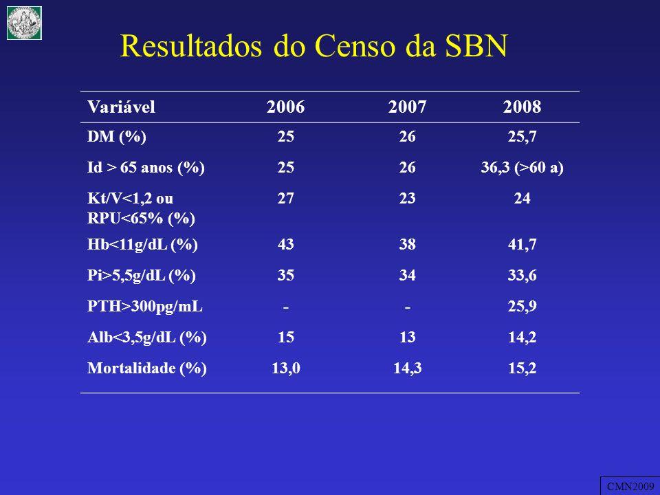 Resultados do Censo da SBN-2008 VariávelAno de 2008 Uso de EPO (%)83 Uso de Sevelamer (%)30,2 Uso de Vit D (%)29,7 ICC (%)10,4 I Co (%)8,2 Taxa de Internação (%)3,4 CMN2009