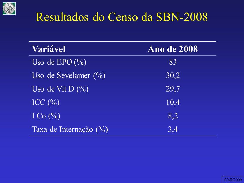 Distribuição dos valores de spKt/V em 540 análises realizadas em 15 pacientes durante 36 meses % sp Kt/V CMN2009