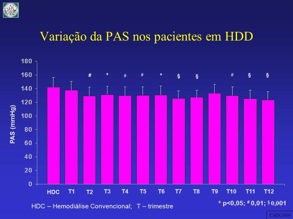 HDC T1 T2 T3T4T5T6T7T8T9T10T11T12 NS Fósforo (mg/dL) HDC – Hemodiálise Convencional; T – trimestre Variação da concentração sérica de fósforo em HDD CMN2009