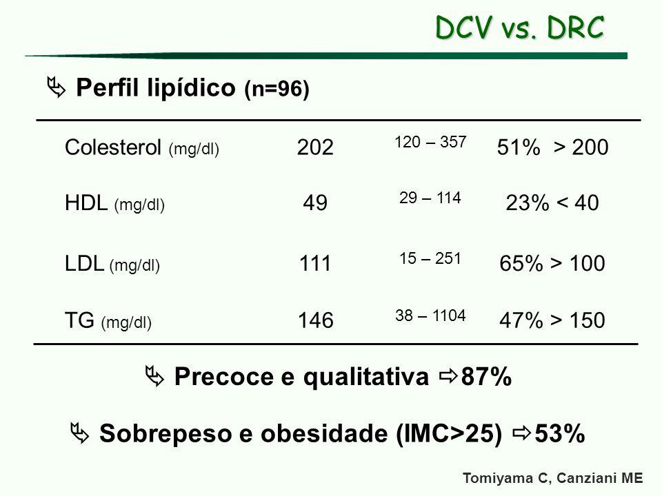 Colesterol (mg/dl) 202 120 – 357 51% > 200 HDL (mg/dl) 49 29 – 114 23% < 40 LDL (mg/dl) 111 15 – 251 65% > 100 TG (mg/dl) 146 38 – 1104 47% > 150 Perf