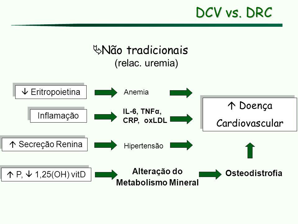 P, 1,25(OH) vitD Osteodistrofia Alteração do Metabolismo Mineral Doença Cardiovascular Doença Cardiovascular Inflamação IL-6, TNFα, CRP, oxLDL Não tra