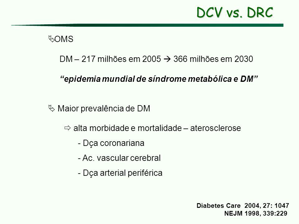 DCV vs. DRC OMS DM – 217 milhões em 2005 366 milhões em 2030 epidemia mundial de síndrome metabólica e DM Maior prevalência de DM alta morbidade e mor
