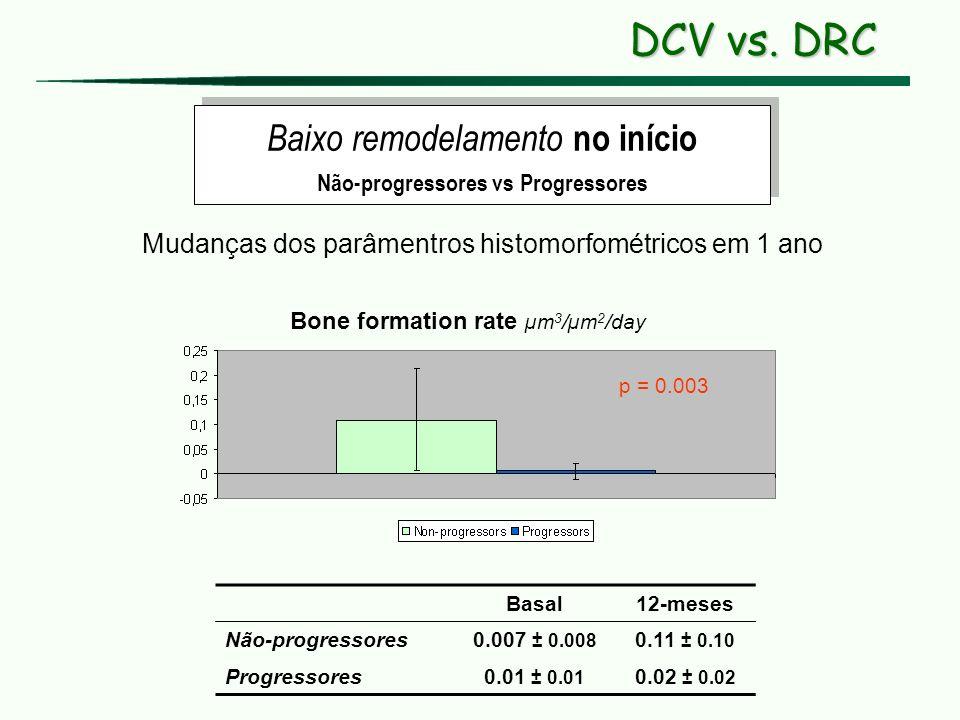 Basal12-meses Não-progressores0.007 ± 0.008 0.11 ± 0.10 Progressores0.01 ± 0.01 0.02 ± 0.02 Bone formation rate µm 3 /µm 2 /day p = 0.003 Baixo remode