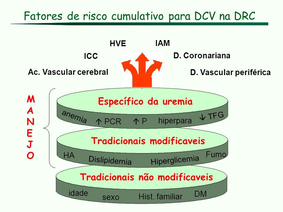 Fatores de risco cumulativo para DCV na DRC ICC Ac. Vascular cerebral HVE D. Coronariana D. Vascular periférica IAM Específico da uremia anemia hiperp